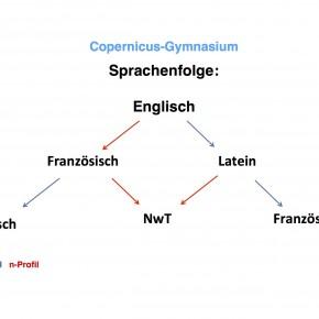 Sprachenfolge