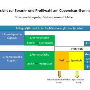 Überblick Sprach- und Profilwahl Bilinguale Abteilung